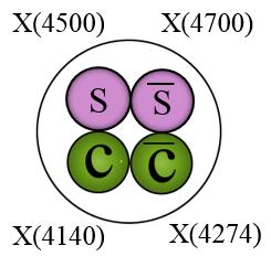 X to J/psi phi Family of States